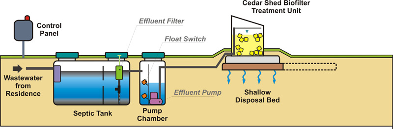 Residential cedar shed biofilter overview canadian for Ecoflow septic system